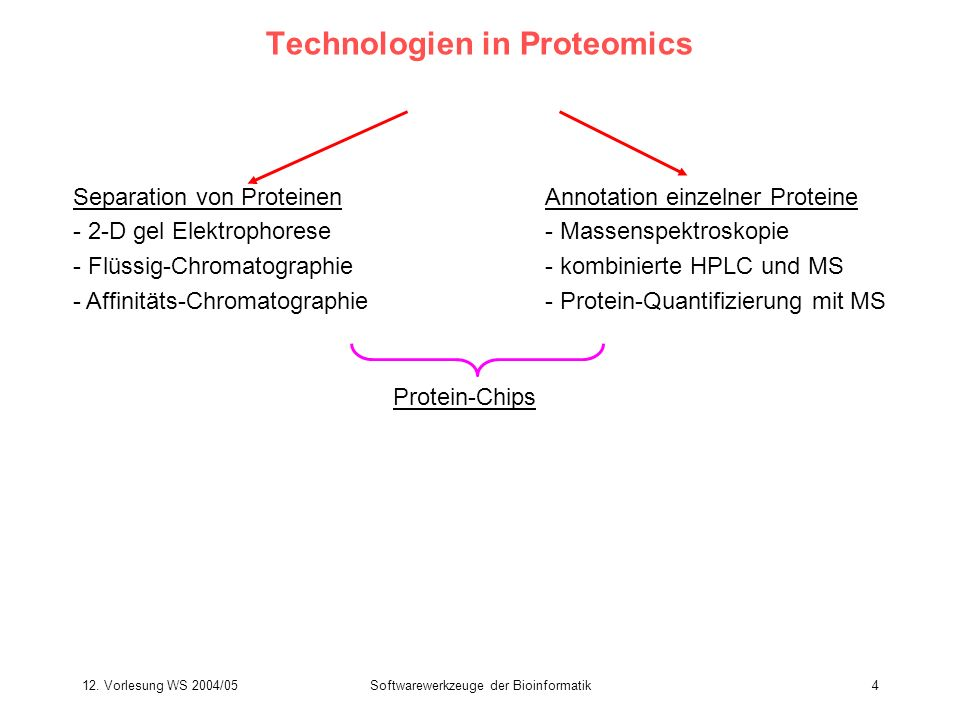 Technologien in Proteomics