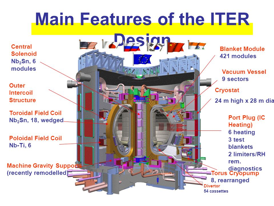 Main Features of the ITER Design