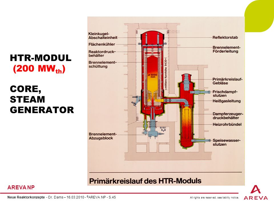 HTR-MODUL (200 MWth) CORE, STEAM GENERATOR