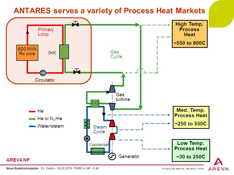 ANTARES serves a variety of Process Heat Markets