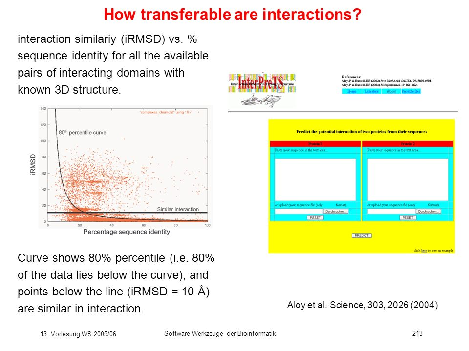 How transferable are interactions