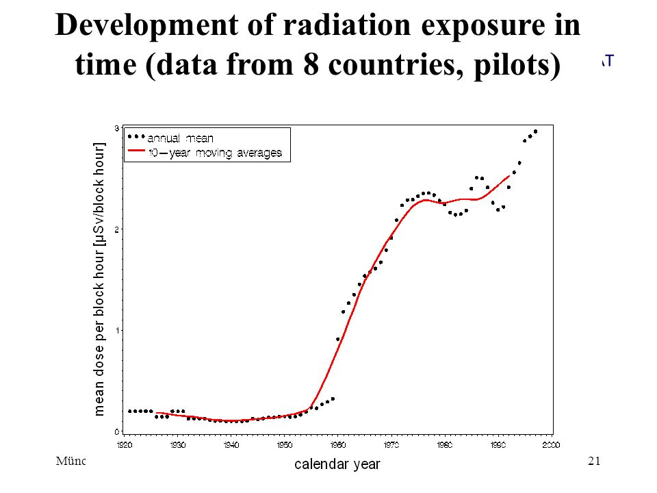 Development of radiation exposure in time (data from 8 countries, pilots)