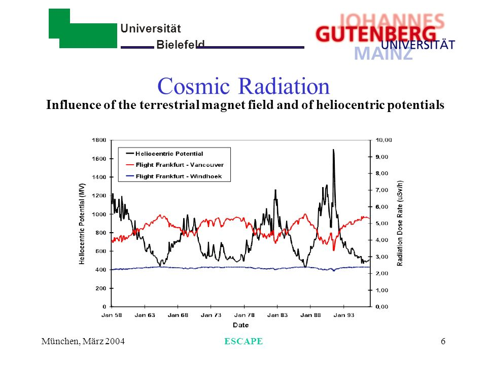 Cosmic Radiation Influence of the terrestrial magnet field and of heliocentric potentials. München, März