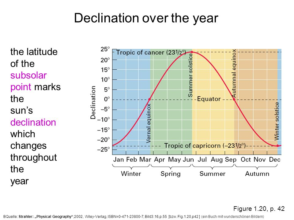 Declination over the year