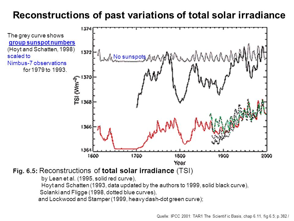 Reconstructions of past variations of total solar irradiance