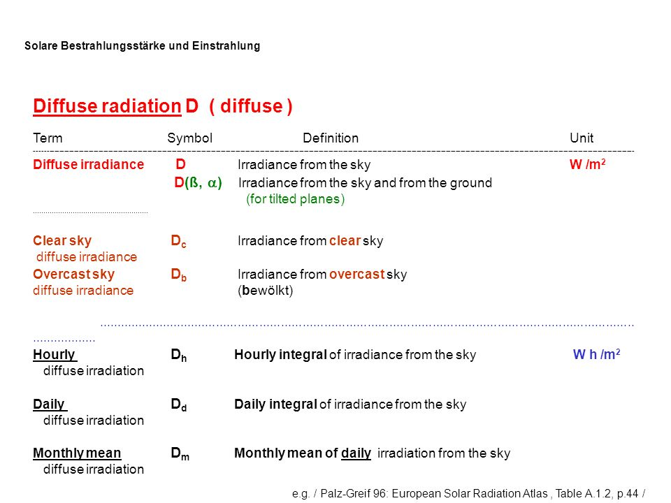 Diffuse radiation D ( diffuse )
