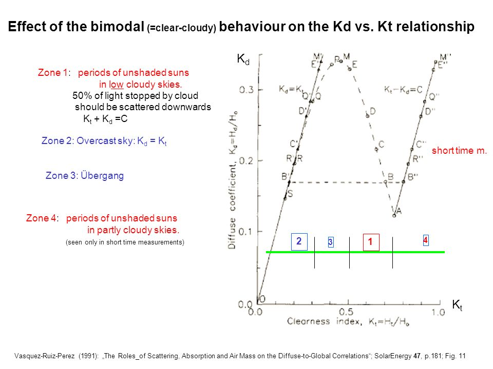 Effect of the bimodal (=clear-cloudy) behaviour on the Kd vs