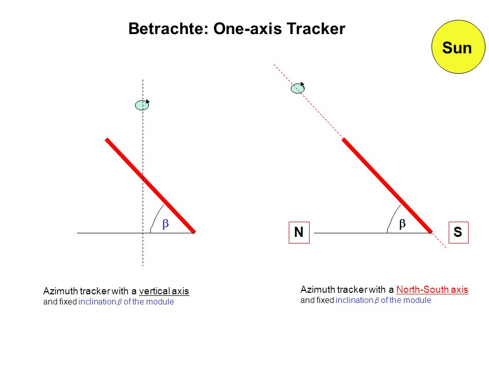 Betrachte: One-axis Tracker Sun
