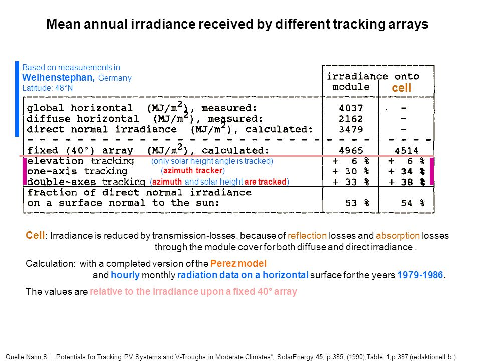 Mean annual irradiance received by different tracking arrays