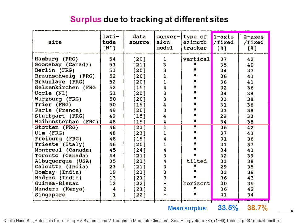 Surplus due to tracking at different sites