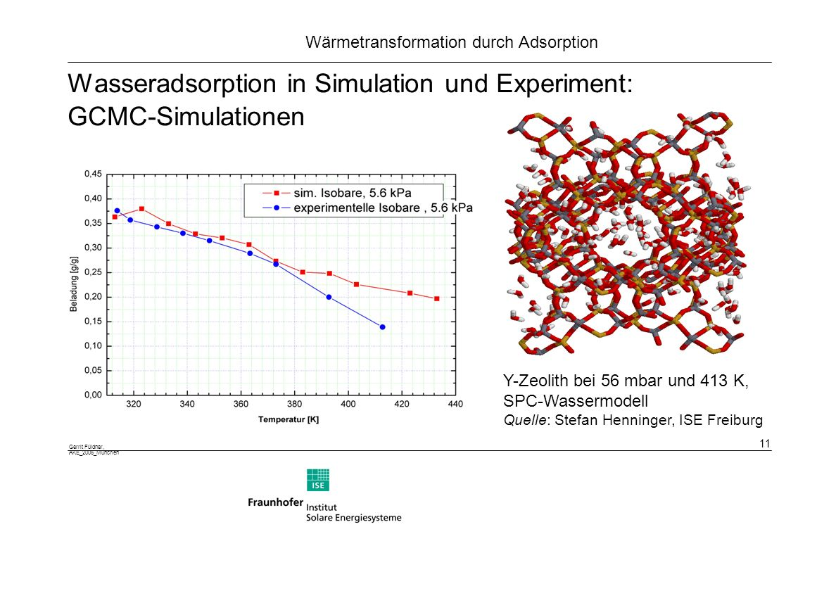 Wasseradsorption in Simulation und Experiment: GCMC-Simulationen
