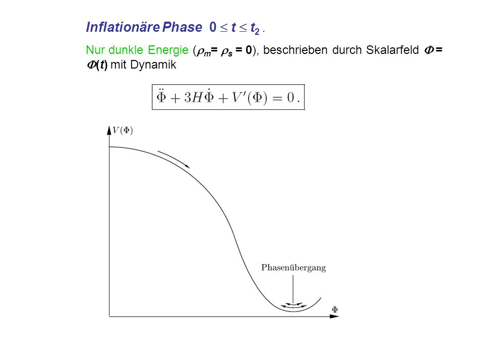 Inflationäre Phase 0  t  t2 .