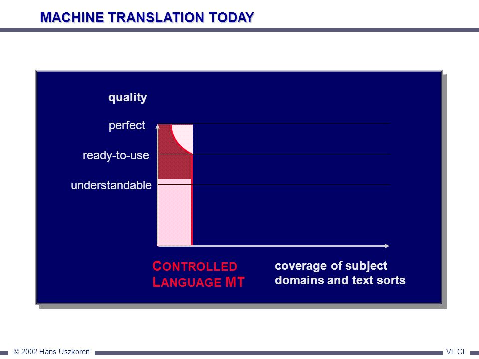 MACHINE TRANSLATION TODAY