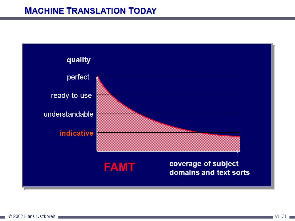 FAMT MACHINE TRANSLATION TODAY quality perfect ready-to-use