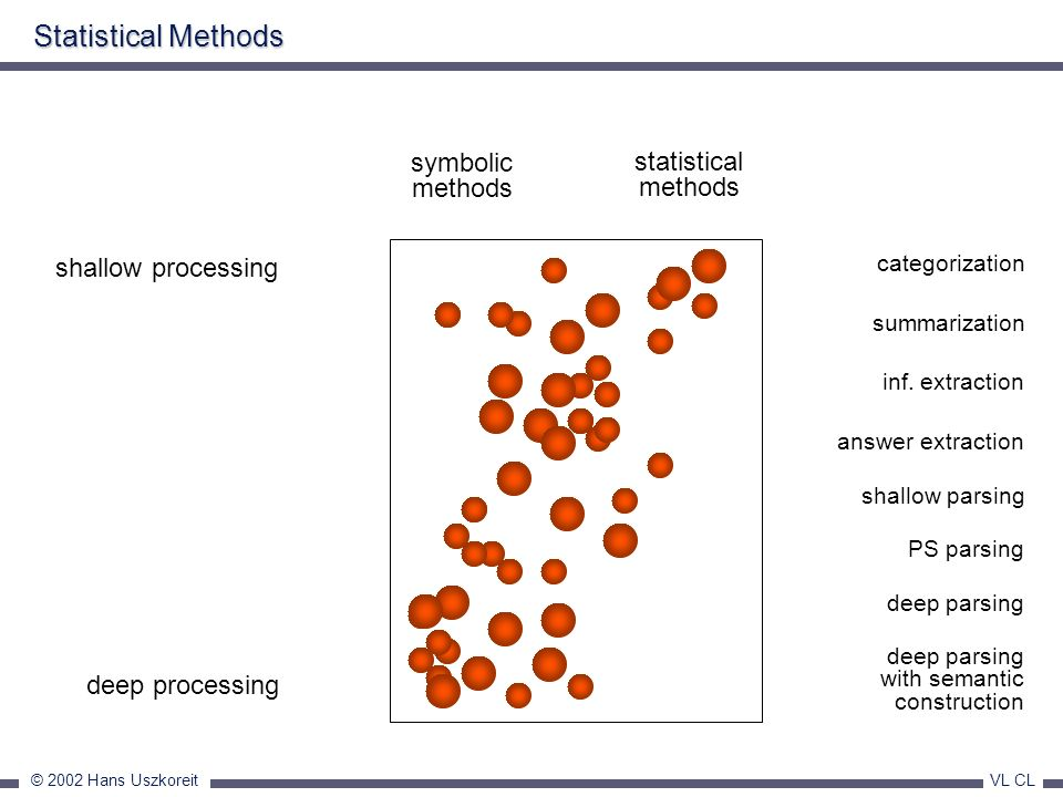 Statistical Methods symbolic statistical methods methods