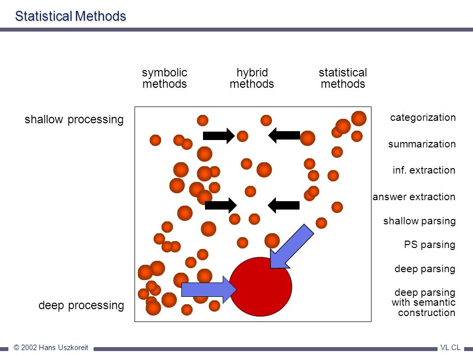 Statistical Methods symbolic methods hybrid methods statistical