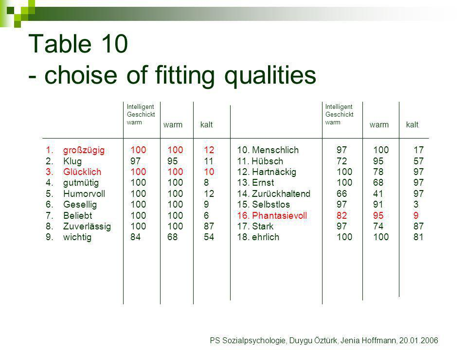 Table 10 - choise of fitting qualities