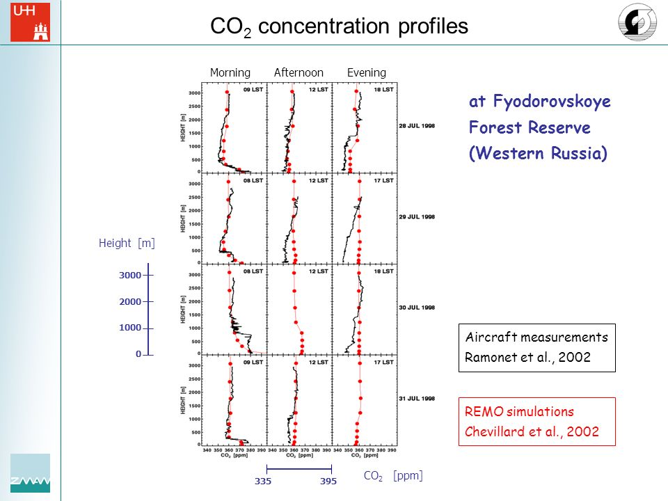 CO2 concentration profiles