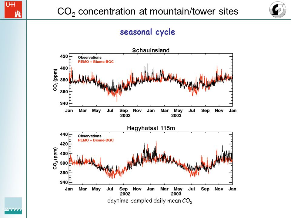 CO2 concentration at mountain/tower sites