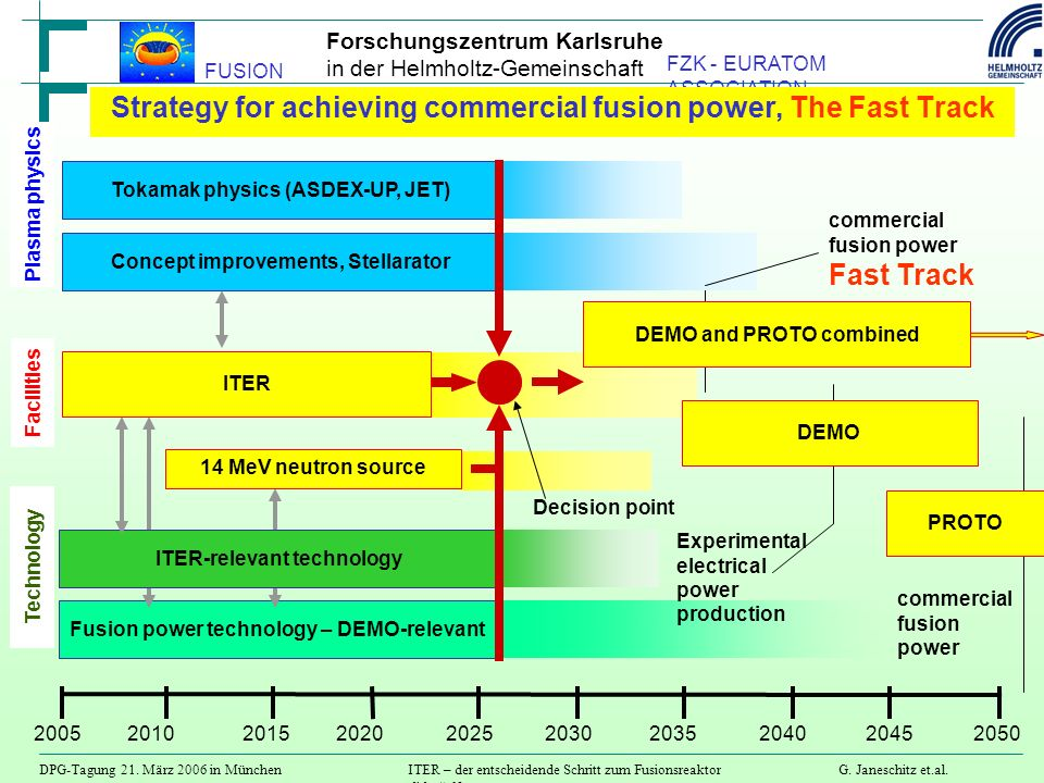 Strategy for achieving commercial fusion power, The Fast Track