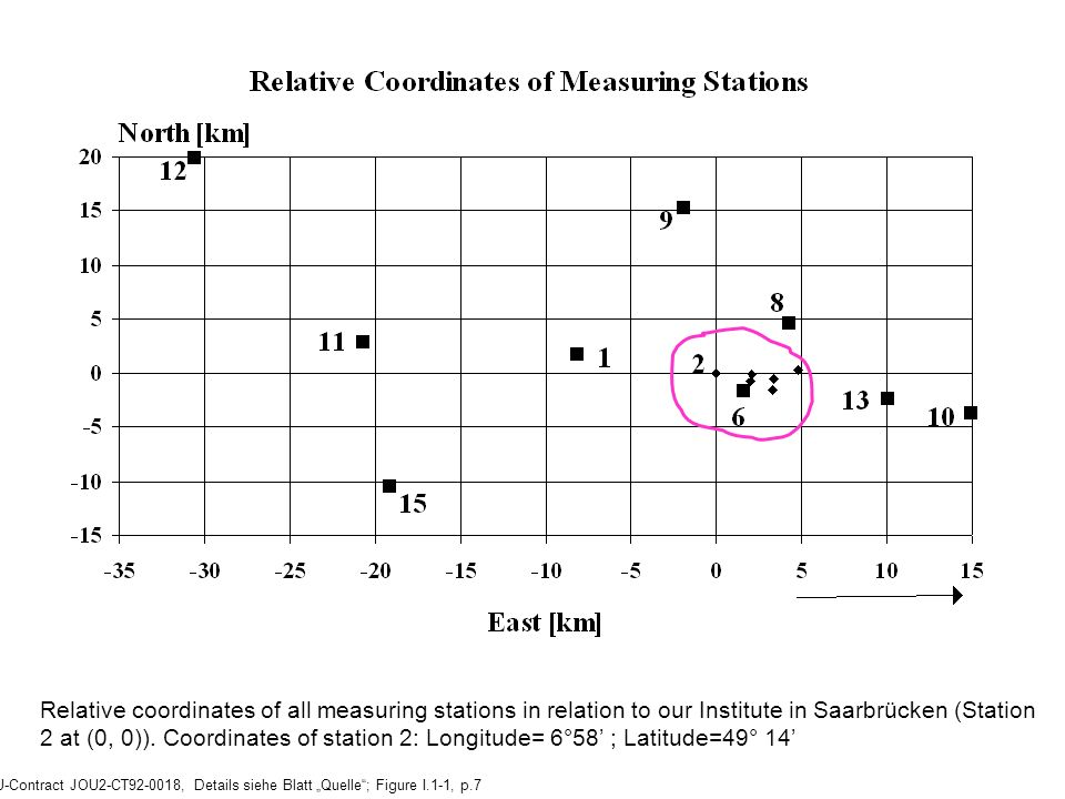 Relative coordinates of all measuring stations in relation to our Institute in Saarbrücken (Station 2 at (0, 0)). Coordinates of station 2: Longitude= 6°58' ; Latitude=49° 14'