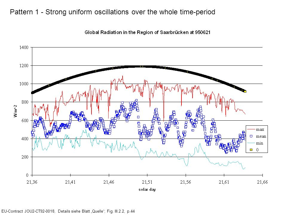Pattern 1 - Strong uniform oscillations over the whole time-period