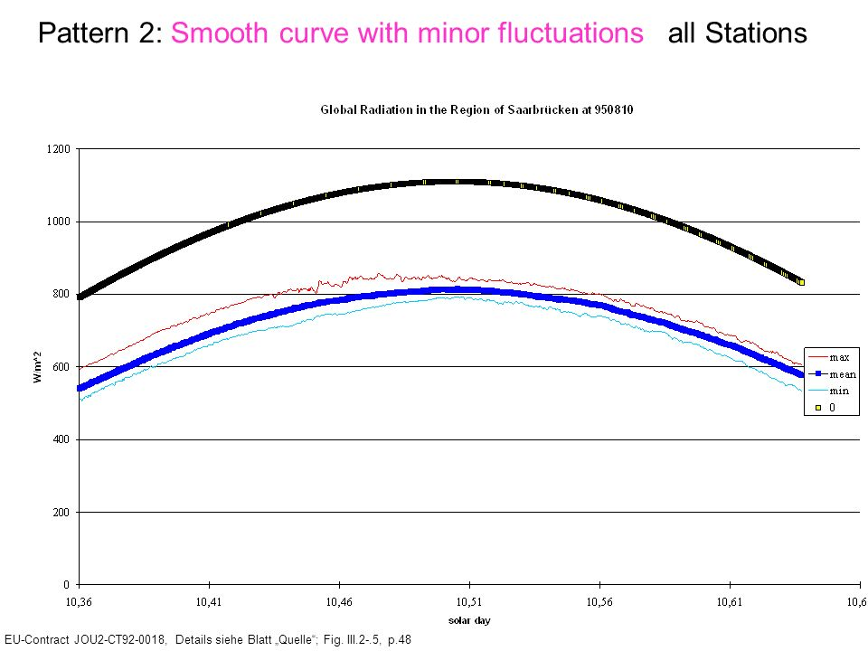 Pattern 2: Smooth curve with minor fluctuations all Stations