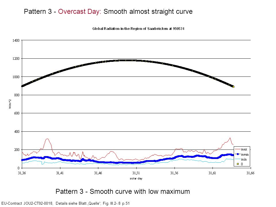 Pattern 3 - Overcast Day: Smooth almost straight curve