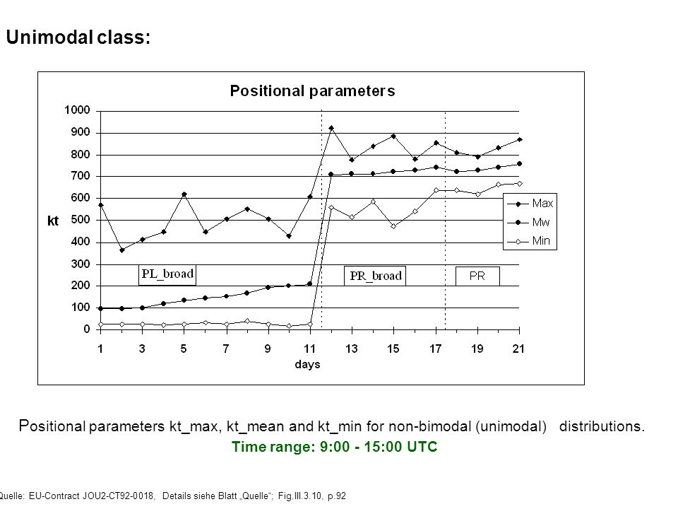 Unimodal class: Positional parameters kt_max, kt_mean and kt_min for non-bimodal (unimodal) distributions.
