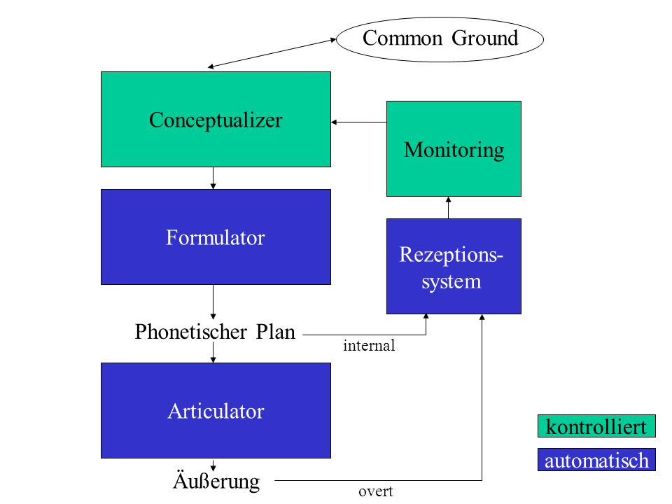 Common Ground Conceptualizer Monitoring Formulator Rezeptions- system