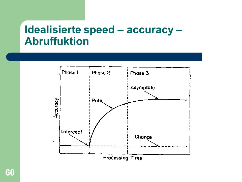 Idealisierte speed – accuracy – Abruffuktion