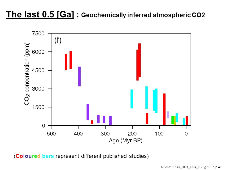 The last 0.5 [Ga] : Geochemically inferred atmospheric CO2