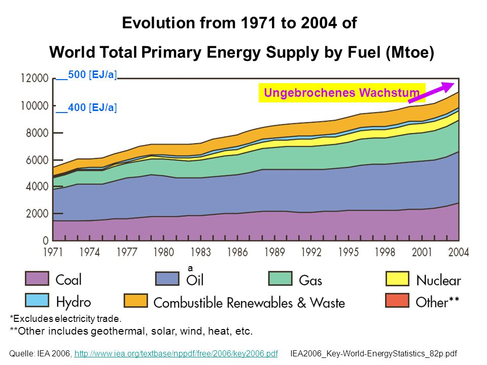 World Total Primary Energy Supply by Fuel (Mtoe)
