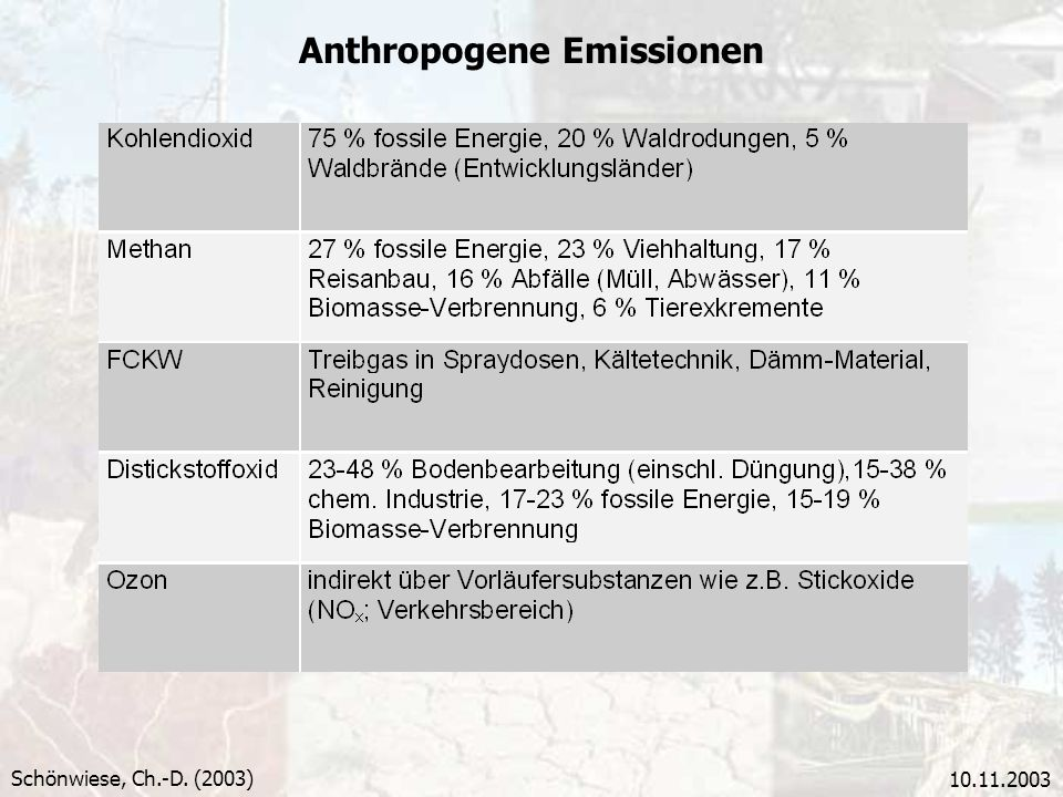 Anthropogene Emissionen