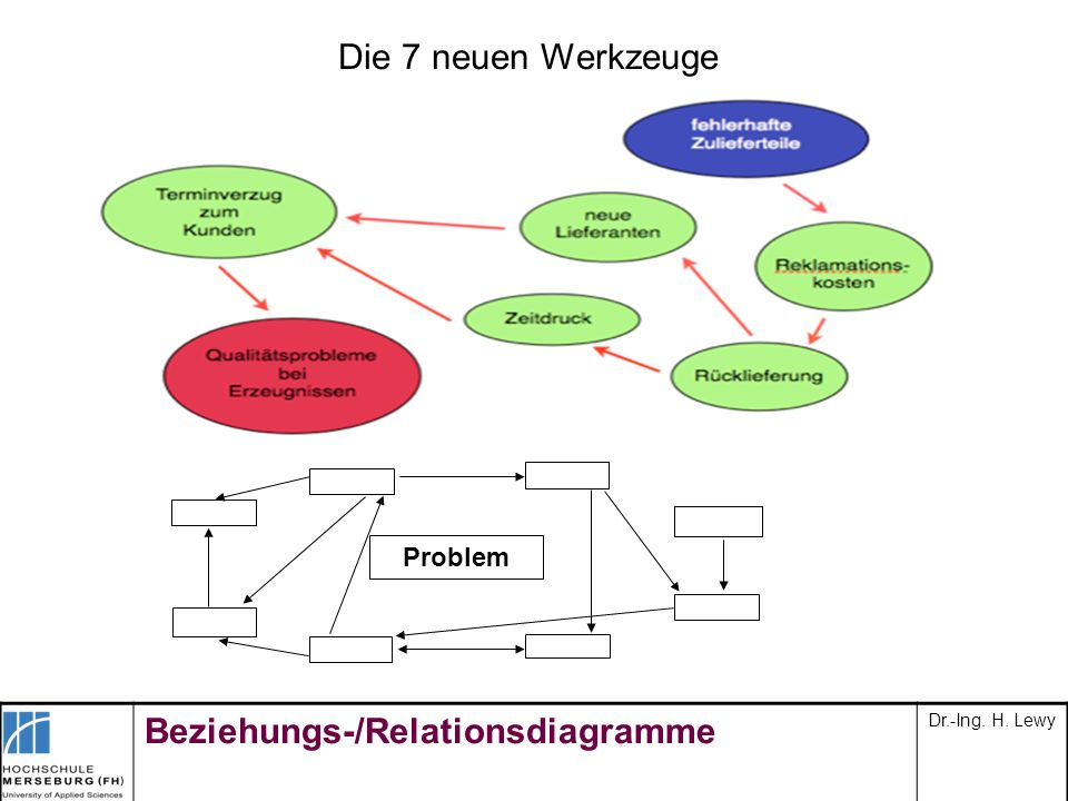 Beziehungs-/Relationsdiagramme