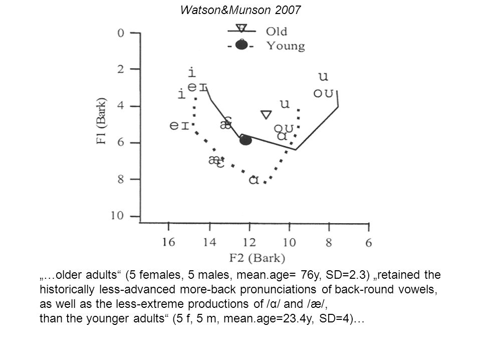"Watson&Munson 2007 ""…older adults (5 females, 5 males, mean.age= 76y, SD=2.3) ""retained the."