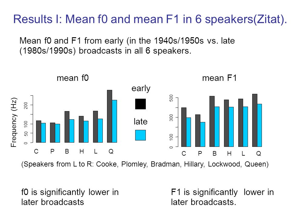 Results I: Mean f0 and mean F1 in 6 speakers(Zitat).