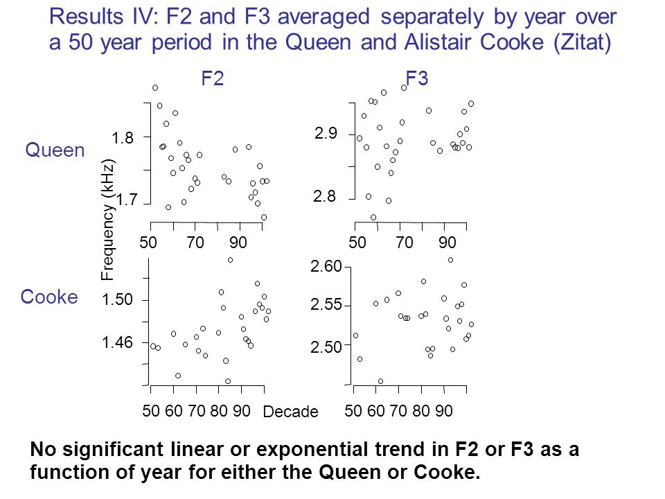 Results IV: F2 and F3 averaged separately by year over a 50 year period in the Queen and Alistair Cooke (Zitat)