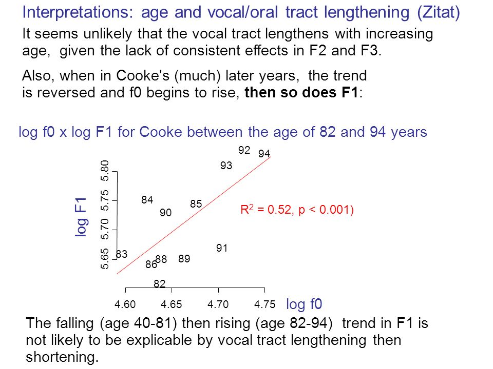 Interpretations: age and vocal/oral tract lengthening (Zitat)