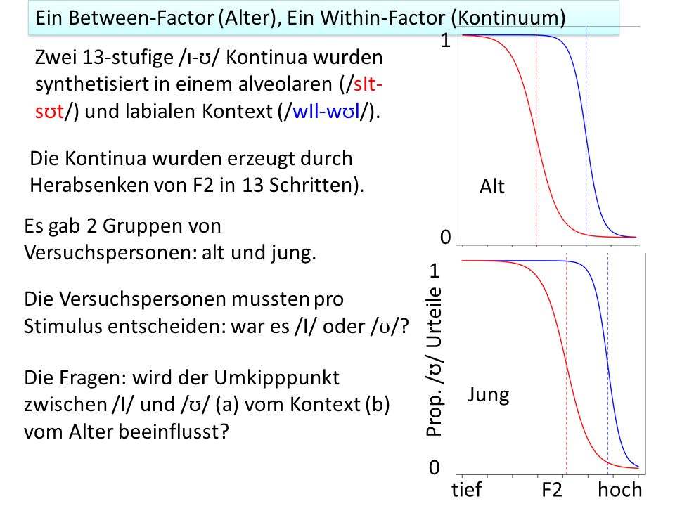 Ein Between-Factor (Alter), Ein Within-Factor (Kontinuum)