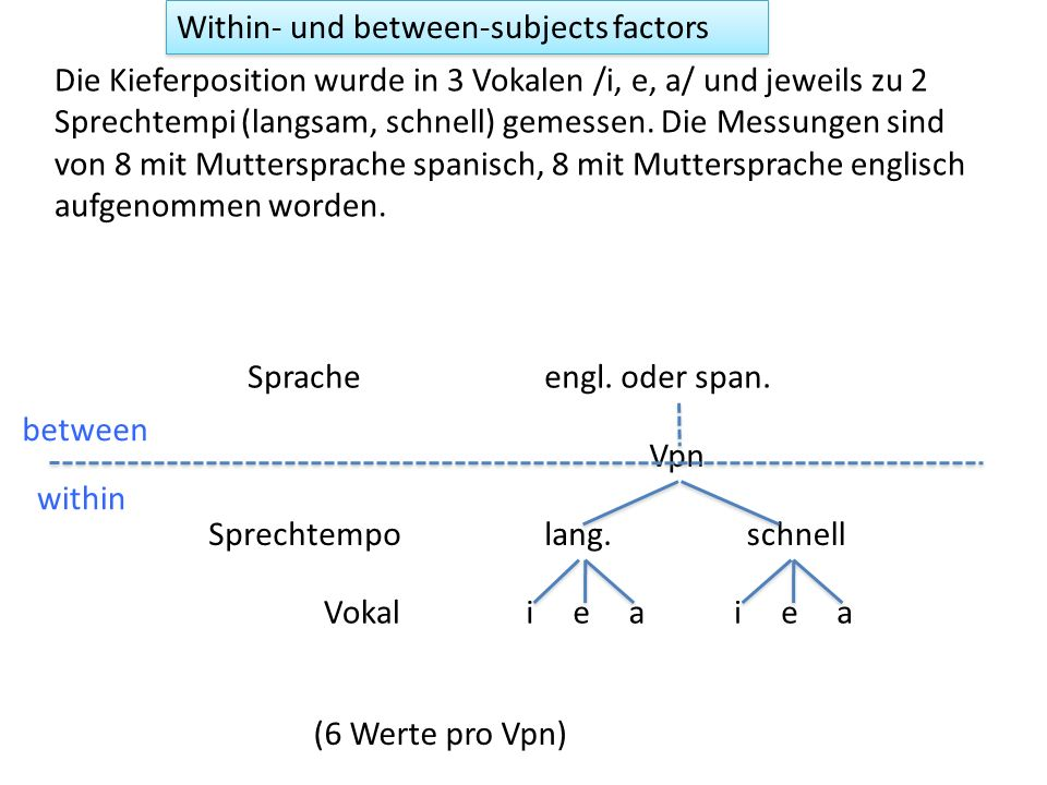Within- und between-subjects factors