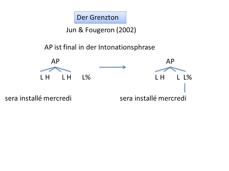 Der Grenzton Jun & Fougeron (2002) AP ist final in der Intonationsphrase. AP. sera installé mercredi.