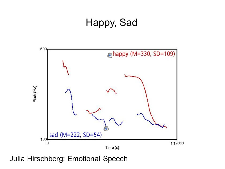 Happy, Sad Julia Hirschberg: Emotional Speech