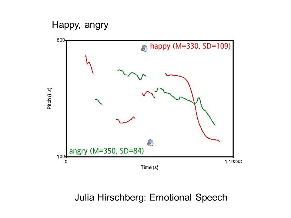 Happy, angry Julia Hirschberg: Emotional Speech