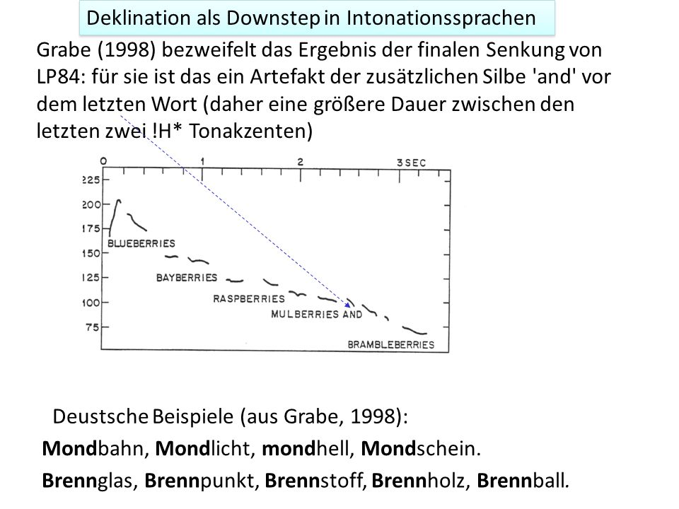 Deklination als Downstep in Intonationssprachen