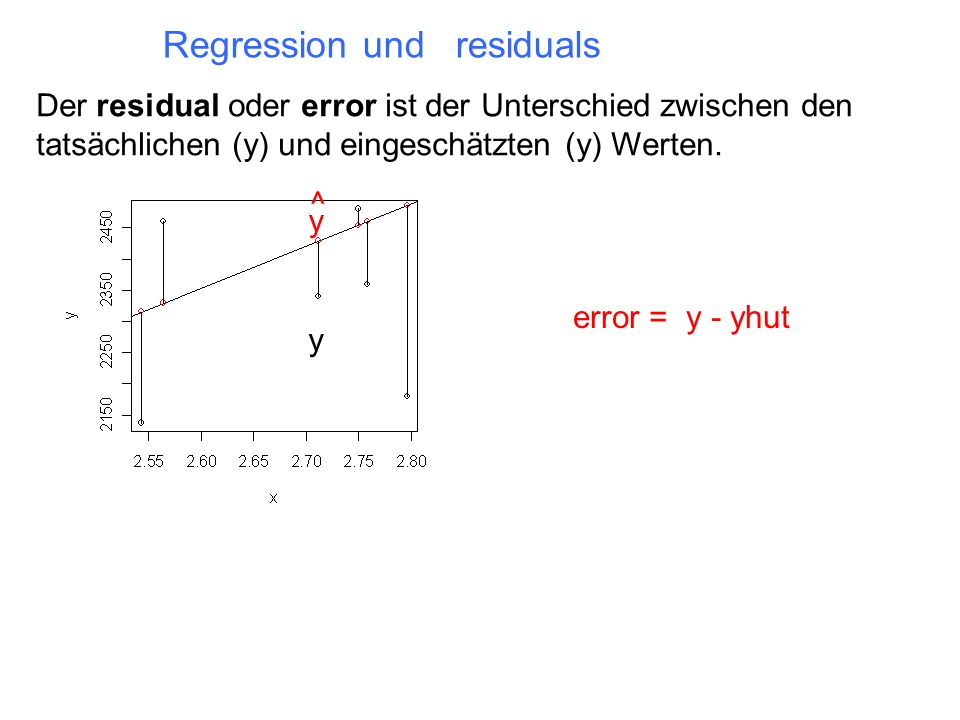 Regression und residuals