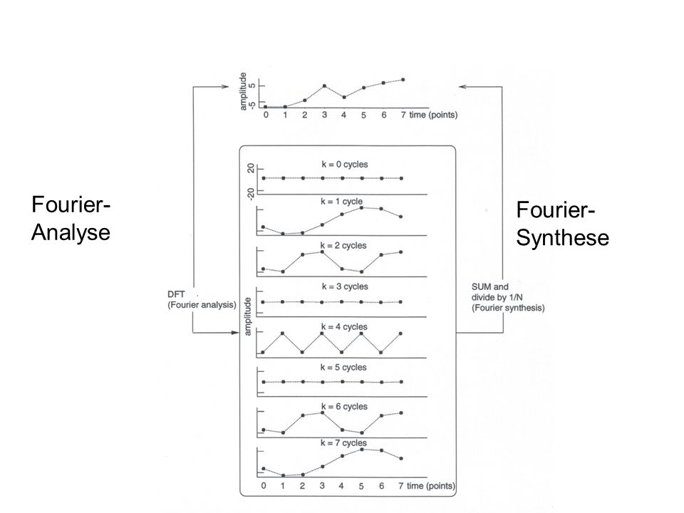 Fourier-Analyse Fourier-Synthese