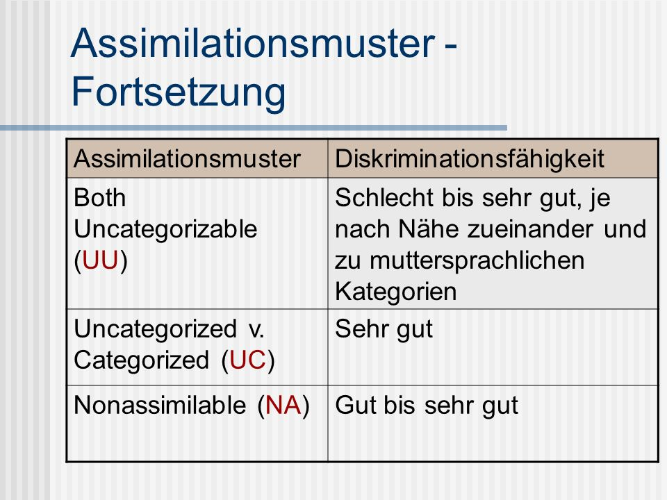 Assimilationsmuster - Fortsetzung