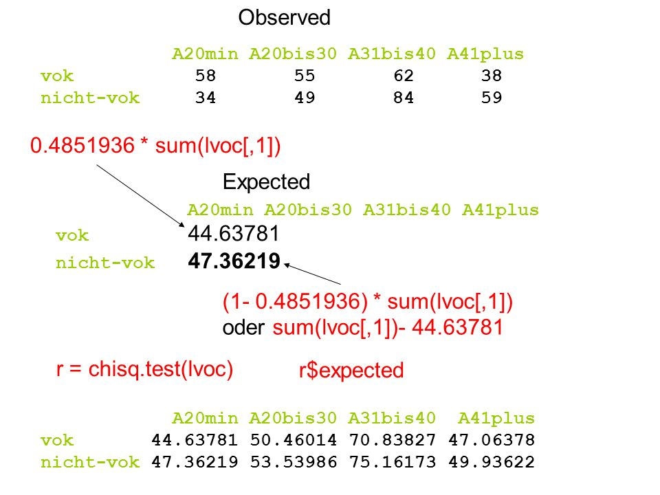 Observed * sum(lvoc[,1]) Expected