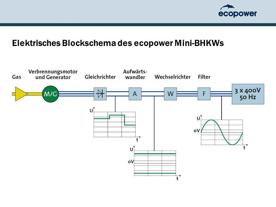 ecopower Mini-Blockheizkraftwerk mit variabler Drehzahl - ppt video ...